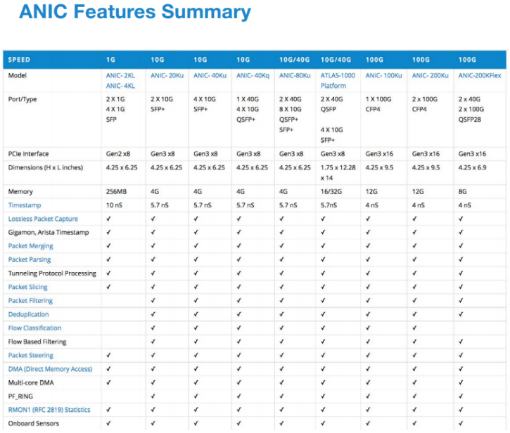 ANIC Features Summary.PNG